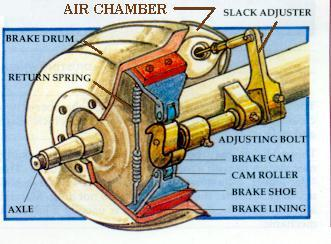 article the brake system adjusting the brakes flxible owners rh flxibleowners org Air Brake Chamber Bendix Air Brake Diagram